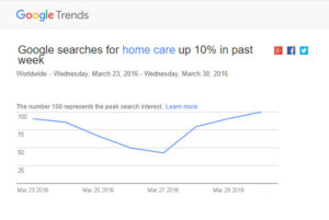 home Google trends